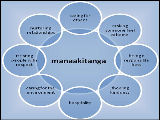 Manaakitanga theme for Māori Language Week 2001